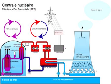 réaction exothermique du béton